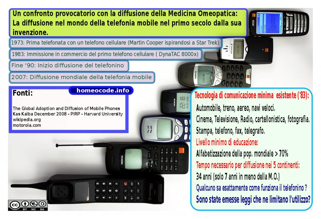 Diffusione telefonia mobile
